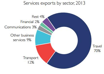 The service sector now constitutes around 43% of annual GDP, compared to 34% two decades ago, and is expected to keep growing.