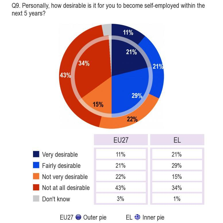 2.3. Desire to become self-employed -- Half of the respondents in Greece regard self-employment as desirable, compared with a third at EU level Respondents were then asked how desirable it was for