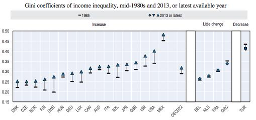 Gini changes in OECD Source: OECD 2015, In It Together: Why Less Inequality Benefits