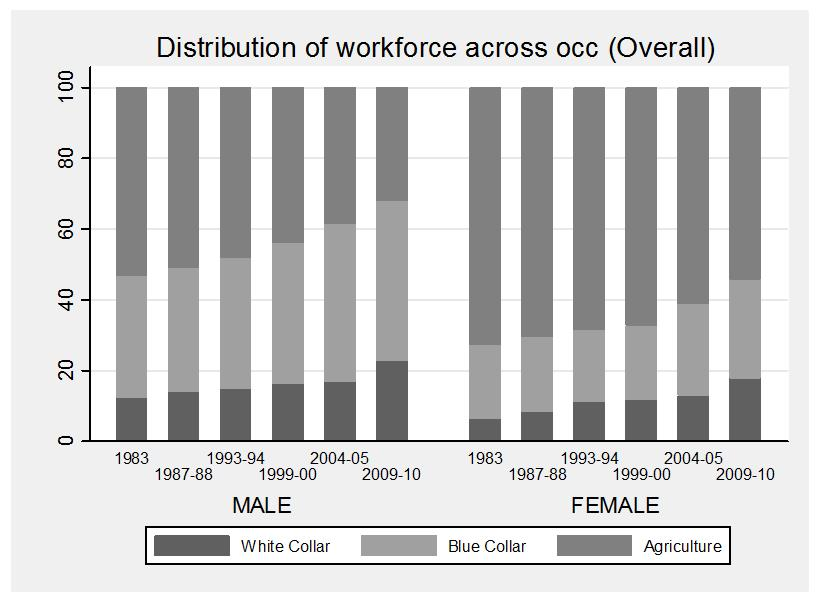 Figure 3: Distribution of workforce across occupation categories (a) (b) Notes: Panel (a) of this Figure presents the occupation distribution of each gender into the different occupation categories.