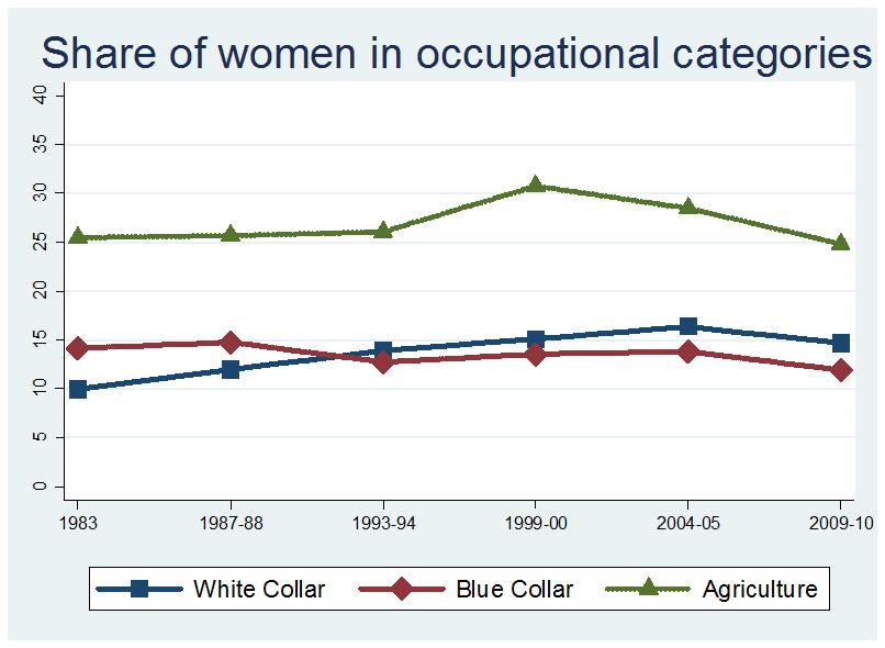 In a confirmation of the visual suggestion above, in 1983 being female significantly increased the probability of being employed in agriculture while significantly reducing the probability of