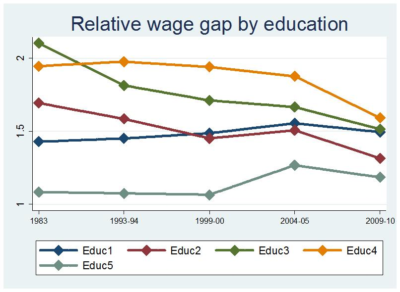 Figure 5: Gender wage gaps by education and occupation categories (a) (b) Notes: Panel (a) of this Figure presents the relative male to female median wage gap by education category while Panel (b)