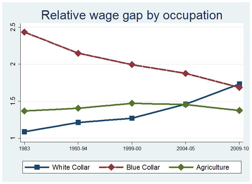 The increased under-representation in blue-collar jobs, typically characterized by high gender wage gaps, would also tend to lower the overall wage gap as would the decline in the wage gap over time