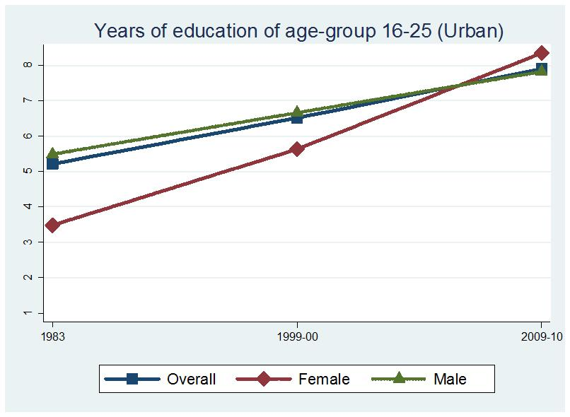 Figure 7: Gap in years of education: 16-25 year olds (a) (b) Notes: Panel (a) of this Figure presents the years of education of female workers in the 16-25 age cohort across the six survey rounds.