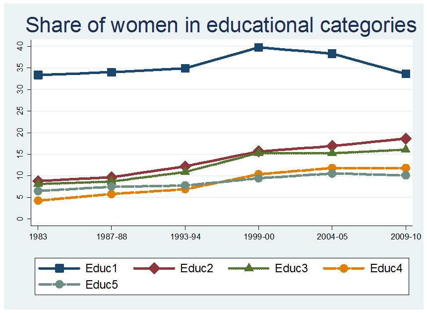 categories. Panel (a) of Figure 2 shows the distribution of men by education category on the left and the corresponding distribution of women.