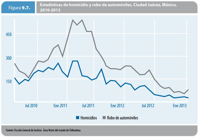 Regional Human Development Report 2013-2014 Todos Somos Juárez (Mexico) Homicides: Almost 89% drop between October 2010 and October 2012 Homicide and Car