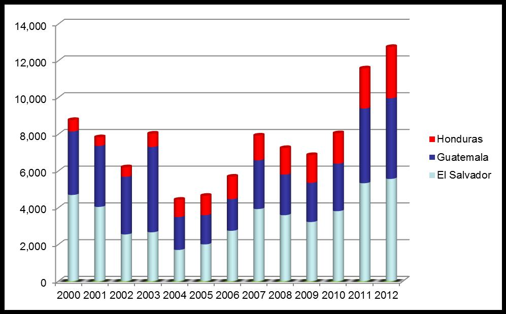 OVERALL ASYLUM CLAIMS, 2000-2012 (From El Salvador,