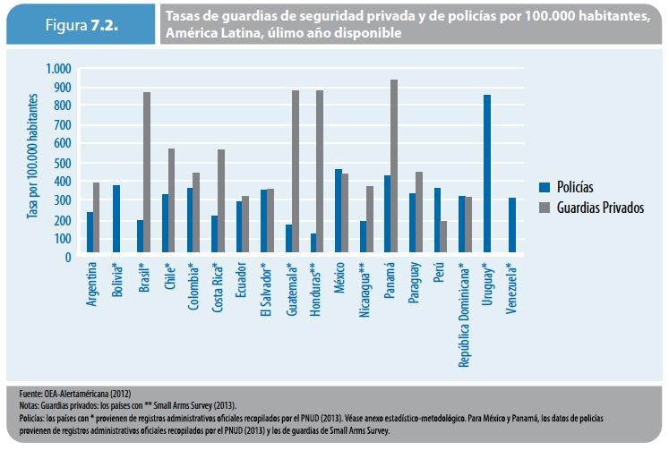 Rate per 100,000 inhabitants Regional Human Development Report 2013-2014 Police and Private Security Rate of private guards and police per 100,000 inhabitants, Latin America, last available year