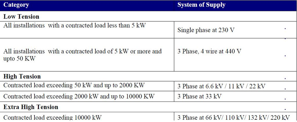 Classification of Supply- Supply shall generally be given at the following voltages on the basis of contracted load: Consumers availing supply at lower voltage than above classification will be