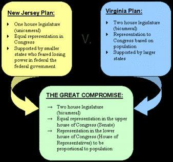 The Great Compromise Guiding Question: What compromises were reached in the new Constitution?