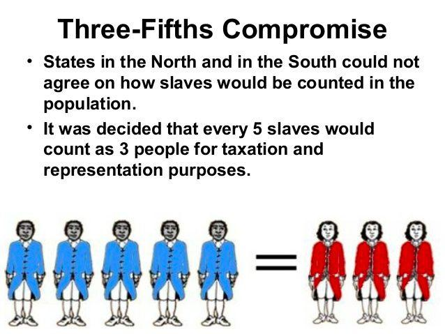 The Three-Fifths Compromise How to count each state's enslaved population? Including enslaved people as part of a state's population would increase each Southern state's size.