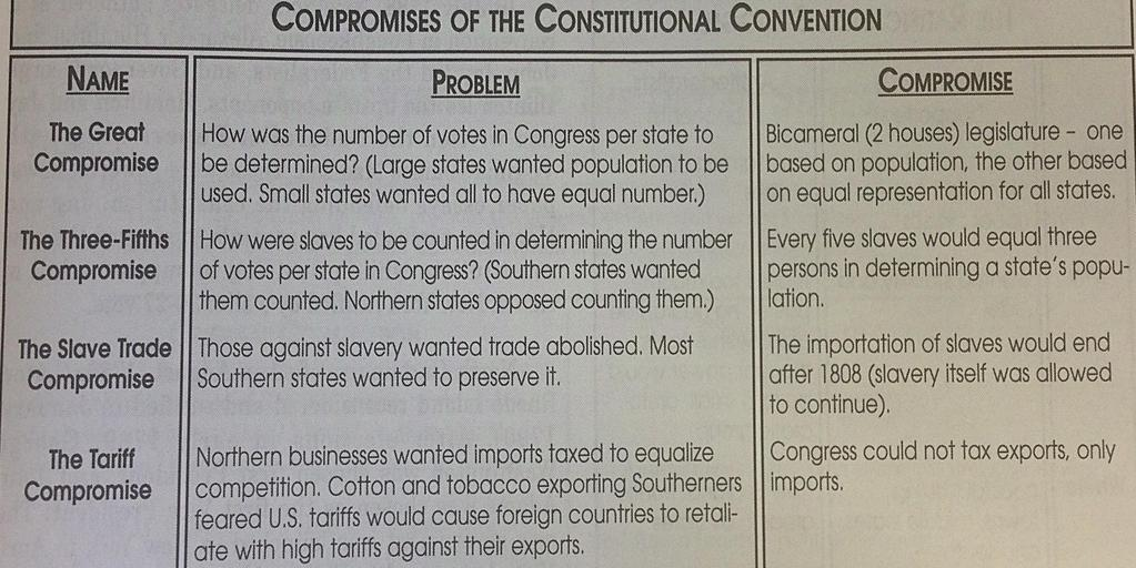 Constitutional Convention Document Based Questions: 1. Explain the problem The Great Compromise was dealing with?