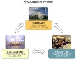 Separation of Powers Montesquieu suggested that government be divided into three branches so