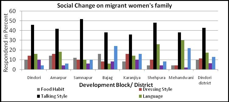 Figure No. 4 Above table No. 4 and Figure No. 4 are showing the social change on migrated women s family. Maximum 42.86 percent migrated family talking style has changed. 11.