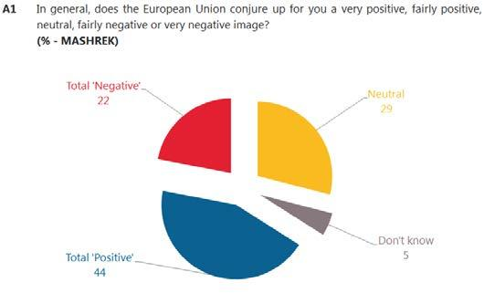I. PERCEPTIONS OF THE EUROPEAN UNION This section of the report discusses the perceptions respondents living in Maghreb and Mashrek have about the European Union: their image of the European Union,