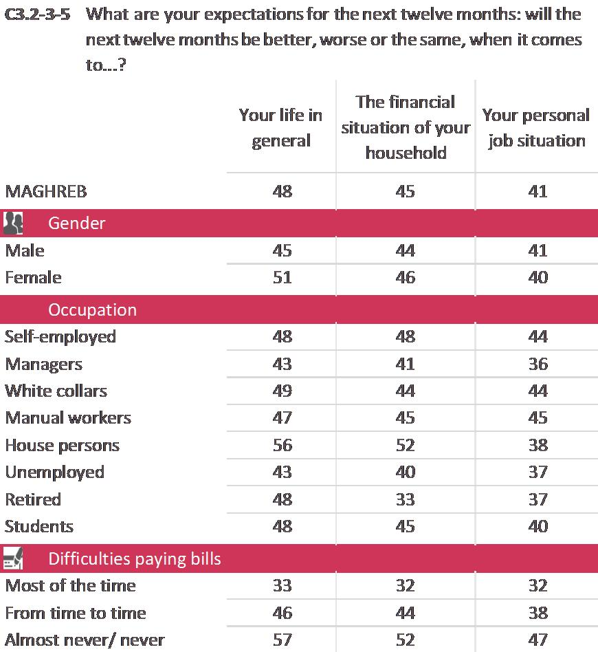 The socio-demographic analysis of the last three questions shows the following: In Maghreb, women are more likely than men to say life in general will be better in the next 12 months (51% vs. 45%).