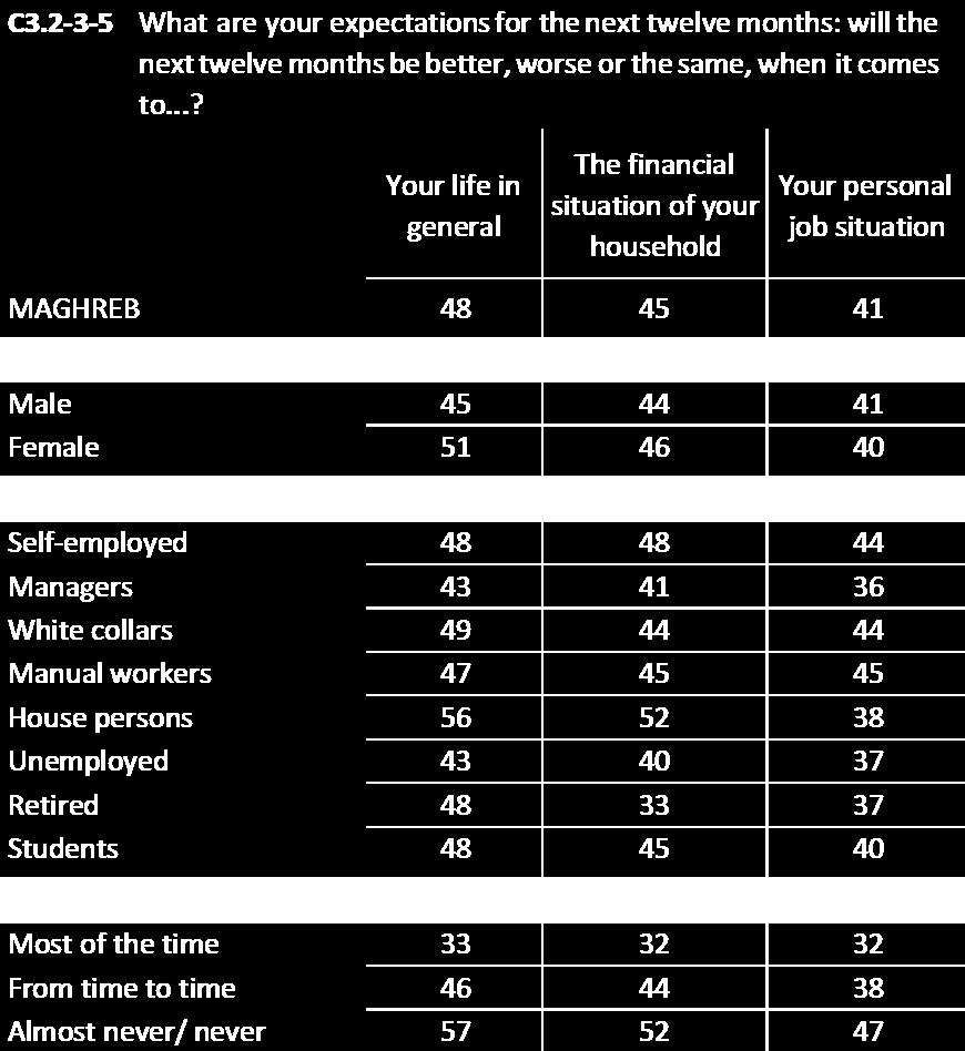 For example, 17% of those aged 55+ think their job situation will be better, compared to 36%-31% of younger respondents.
