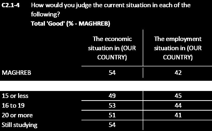 In Maghreb and Mashrek, those with the lowest education levels are the least likely to say the current employment situation is good.