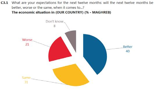 Respondents in Maghreb are much more optimistic in their expectations for their country s economic situation in the next 12 months 35 : four in ten (40%) in Maghreb expect it will get better compared