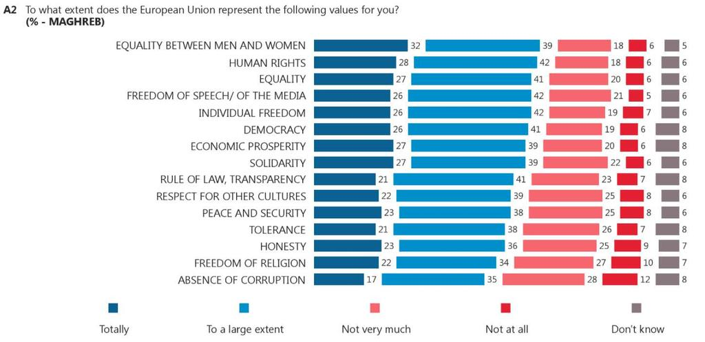 2. Characteristics that exemplify the European Union Respondents were asked the extent to which the European Union represents a number of values 10.