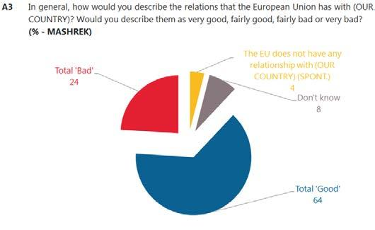 3. Relation with the European Union and other institutions More than six in ten respondents in both Maghreb (76%) and Mashrek (64%) say the European Union has good relations with their country 11.