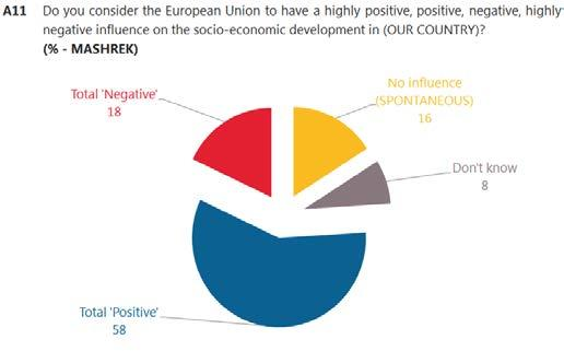 Less than one in five respondents in Maghreb say the influence is negative (17%), while 8% say the European Union has no influence.