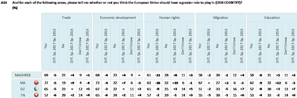 Base: Respondents Maghreb (N=3,028) In Mashrek, respondents in Jordan are the most likely to say the European Union should play a greater part in economic development (82%), human rights (79%),