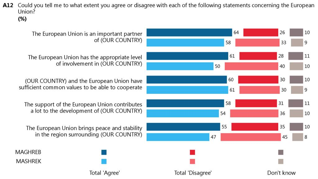5. The European Union as a partner Respondents were asked if they agree or disagree with a number of statements about the European Union 19.