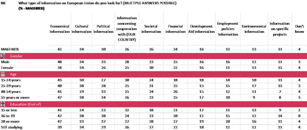 The socio-demographic analysis reveals the following: In Maghreb, men are more likely to look for political (33% vs.