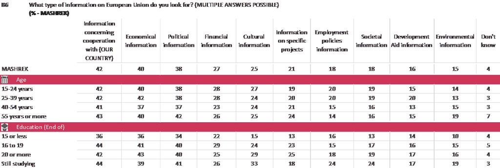 18% of the youngest respondents), while in Mashrek those aged 15-39 are the most likely to look for employment policies