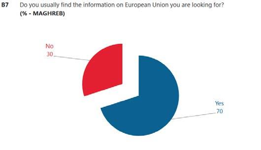 At least seven in ten respondents in both regions who look for information on the European Union usually find what they are looking for: 70% in Maghreb say this, compared to 74% in Mashrek 21.