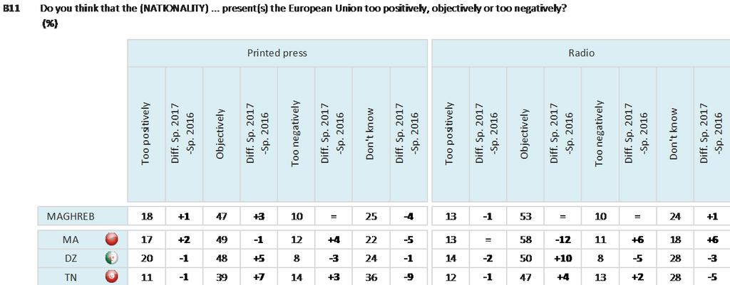 Respondents in each Maghreb country are most likely to say that national television, websites, printed press and radio present the European Union objectively, although respondents in Morocco and