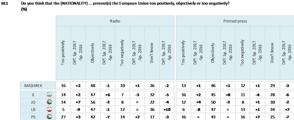 As is the case in Maghreb, respondents in each Mashrek country are most likely to say each type of national media presents the European Union objectively.