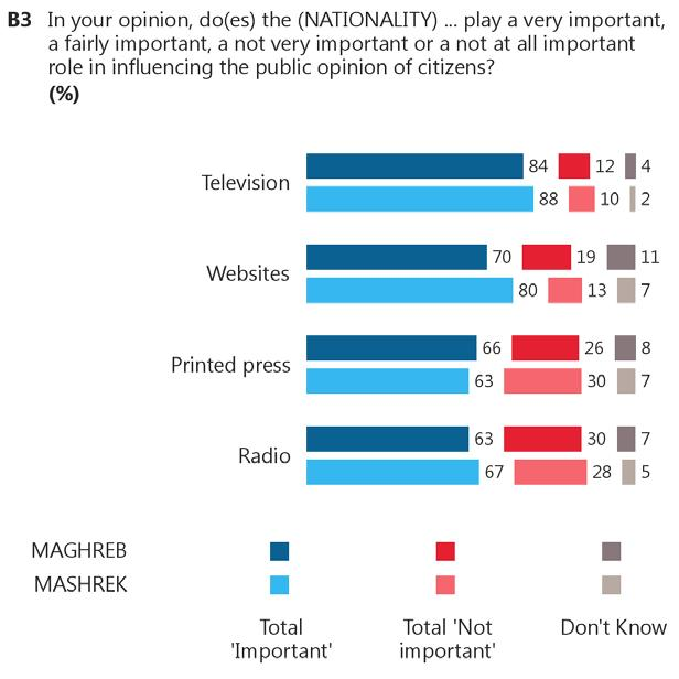 3. Role of Local media At least six in ten respondents in both Maghreb and Mashrek say national media plays an important role in influencing public opinion 26.