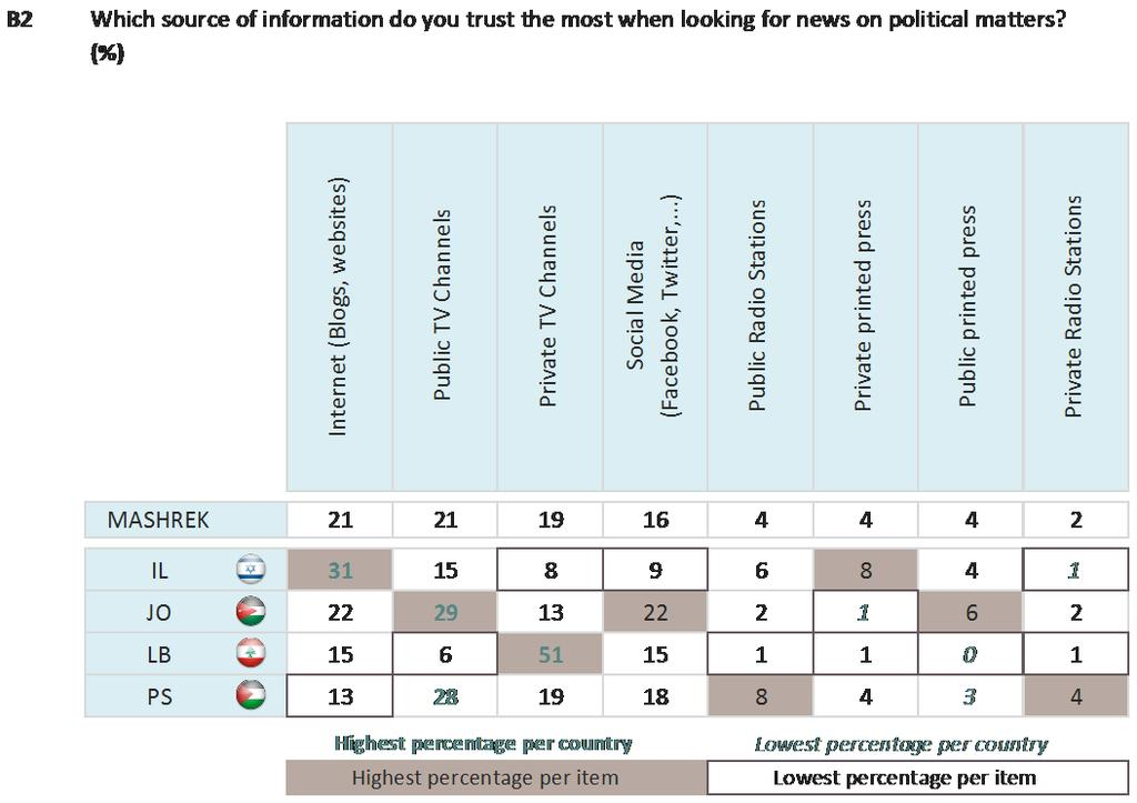 Respondents in Jordan are the most likely to trust public TV (29%), social media (22%) or the public printed press (6%).