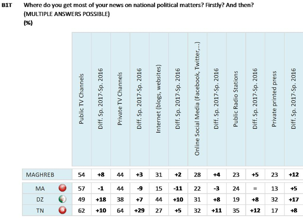 In Maghreb, respondents in Morocco are most likely to get most of their news on political matters from public TV channels (57%), as are those in Algeria (49%).