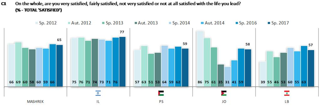 Across Maghreb, respondents in Morocco are the most likely to be satisfied (82%), followed by those in Algeria (78%) and Tunisia (72%).