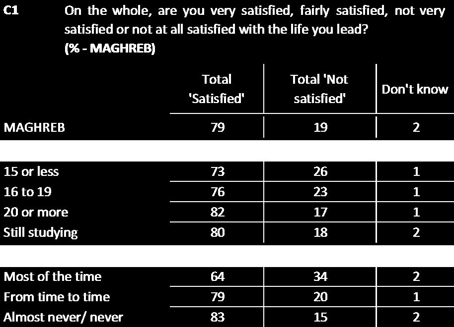 For example, in Maghreb, 73% with the lowest levels are satisfied, compared to 82% of those with the highest education levels.