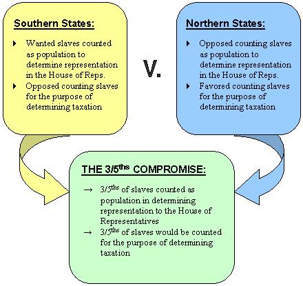 Agreements and Compromises u Electoral College People chosen by the state