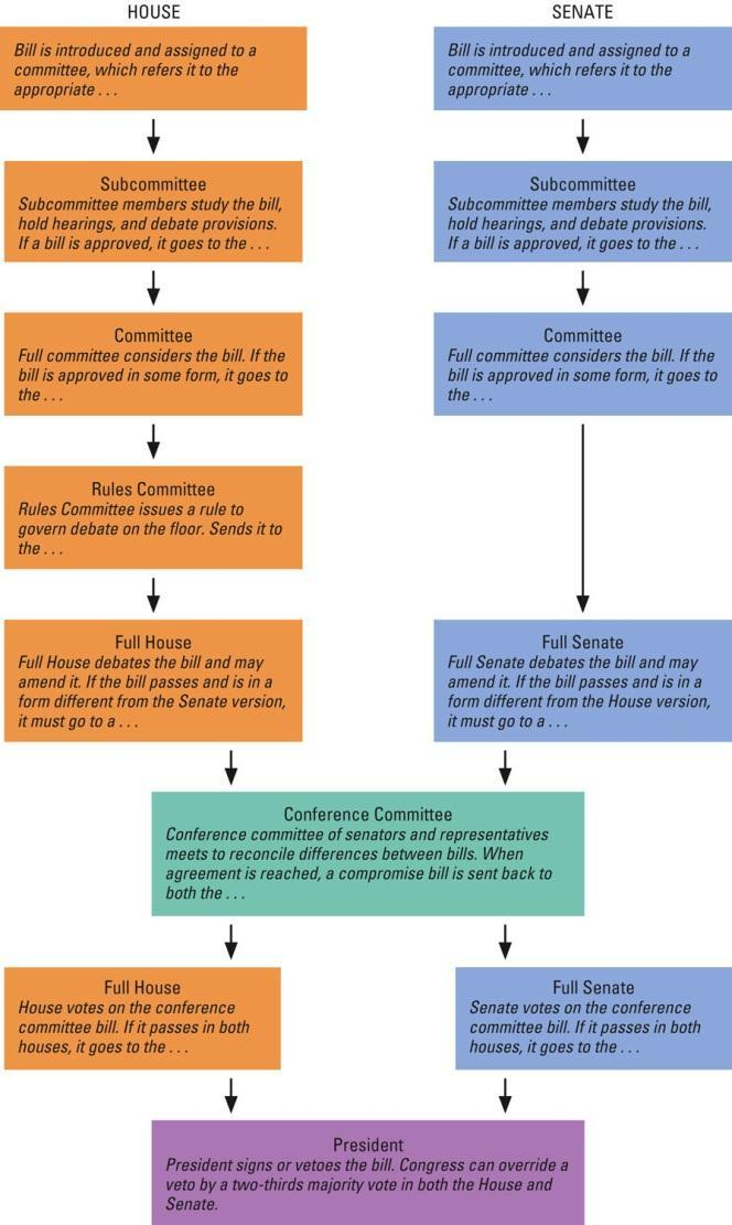 Figure 11.4 Pg. 363 The Legislative Process The process by which a bill becomes a law is subject to much variation.
