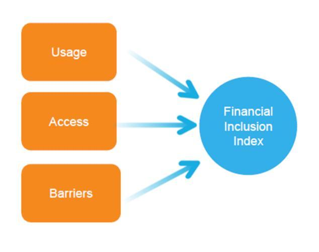 Dimensions of Financial Inclusion MIFI assesses usage, access and quality across 18 indicators and 137 countries (140 for