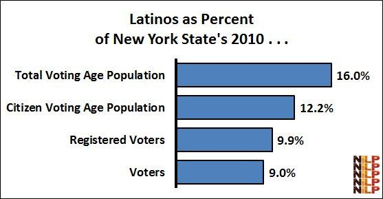 Hernandez Angelo Falcón President The 2014 Latino Midterm Electorate in New York State The NiLP Network on Latino Issues (October 14, 2014) With the November 4th midterm elections in New York State