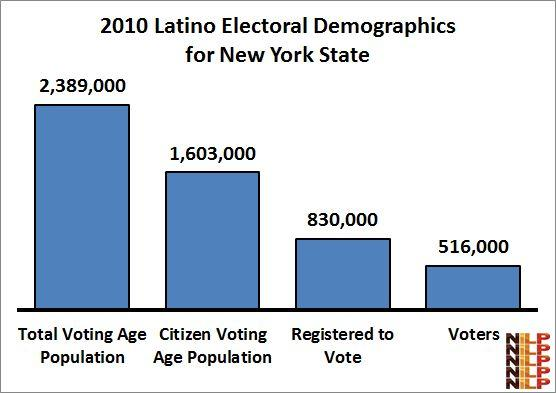 2 In terms of voter registration rates for the citizen voting age population and voter turnout rates for those registered, except for Asians, Latinos have the lowest levels of electoral mobilization