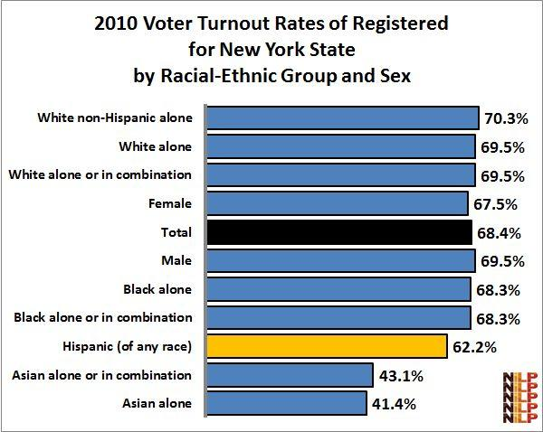 3 Latino registration and voter turnout rates are about the same as for Latinos