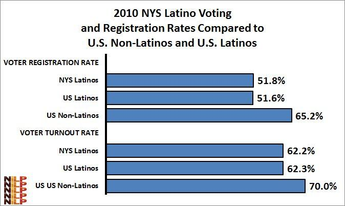 Compared to other states with the largest Latino populations, however, New York