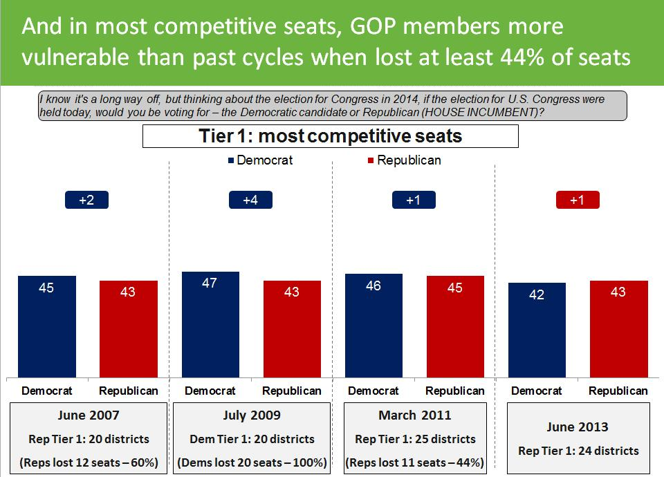 Republican battleground: members in most-competitive seats at least as weak as prior cycles The Republicans overall are only winning in these 49 seats by 47 to 42 percent the same result that they