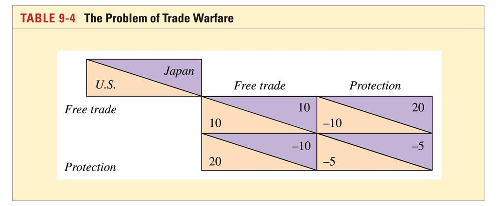 The role of International Negotiations of Trade Policy(cont.