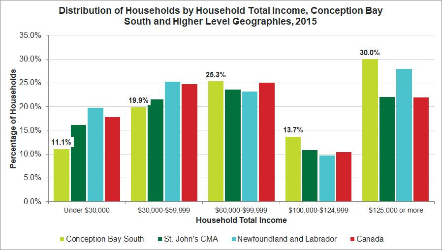 Release 7 Income Median Income of Households Quick Facts In 2015, the median total income of households in Conception Bay South was $90,002, a change of 35.5% from $66,411 in 2005.