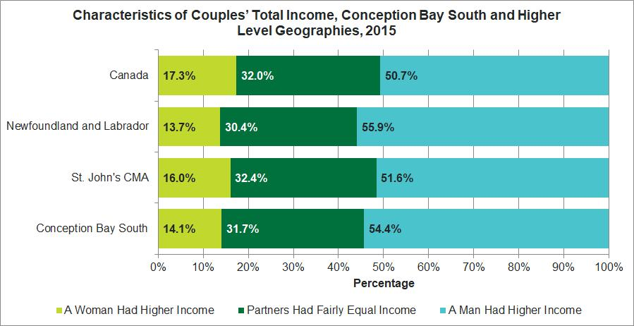 Release 7 Income Income of Couples In 31.7% of couples in Conception Bay South, each partner had fairly equal incomes in 2015 while men had higher income in 54.