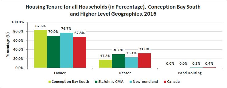 Release 9 Housing Housing Tenure Conception Bay South experiences a higher percentage of home ownership than St.